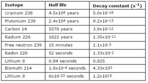 Tabelle mit Beispielen für Halbwertszeiten und Zerfallskonstanten.