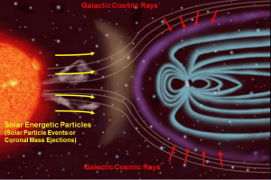 Cosmic Radiation - Natural Source of Radiation