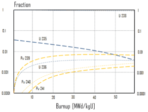 Fuel Depletion - Isotopic Changes