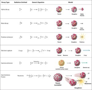 Notation of nuclear reactions - radioactive decays