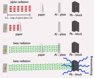 Shielding of Alpha and Beta Radiation